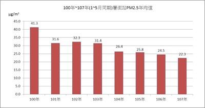 中市空汙改善見成效今年1月至5月平均PM2.5創8年新低