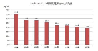 台中空汙持續改善 今年1至8月PM2.5、紫爆天數雙創8年新低
