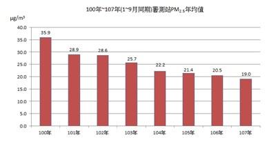 台中空氣品質持續改善 今年1至9月PM2.5與紫爆天數創8年同期新低